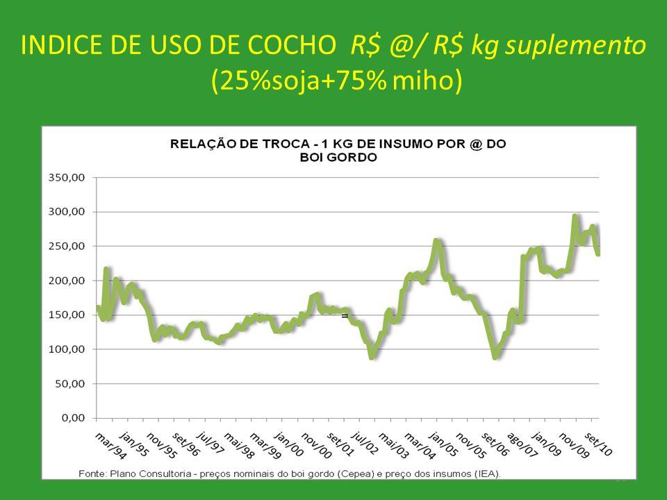 INDICE DE USO DE COCHO R$ @/ R$ kg suplemento (25%soja+75% miho)