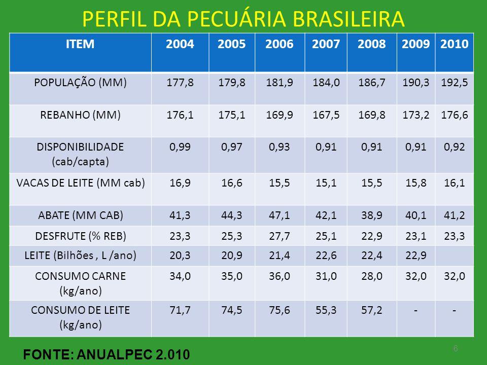 PERFIL DA PECUÁRIA BRASILEIRA