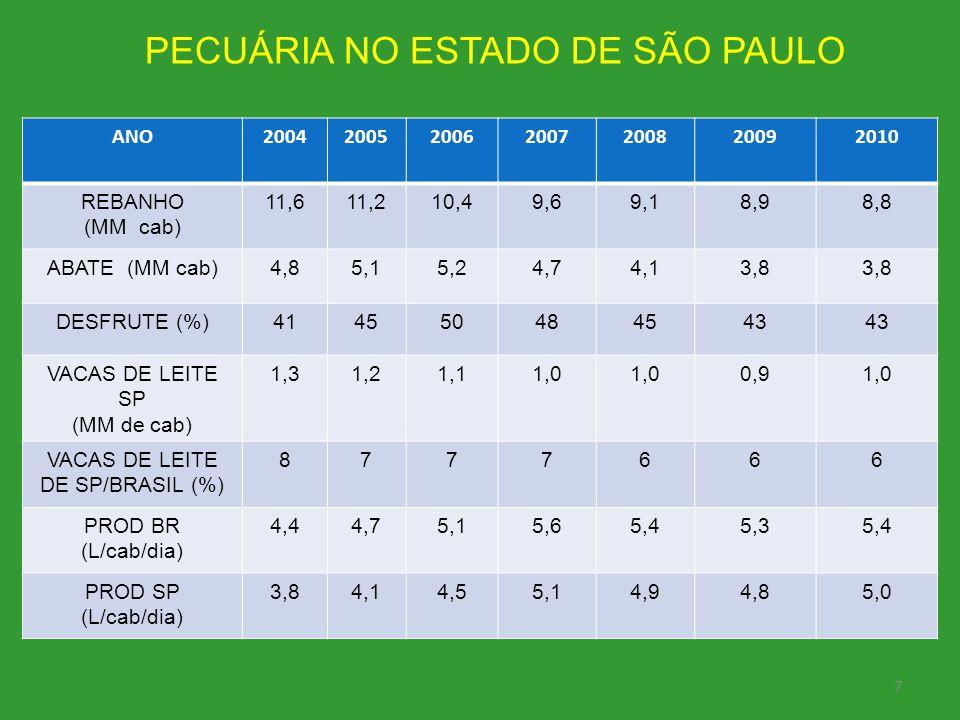 VACAS DE LEITE DE SP/BRASIL (%)