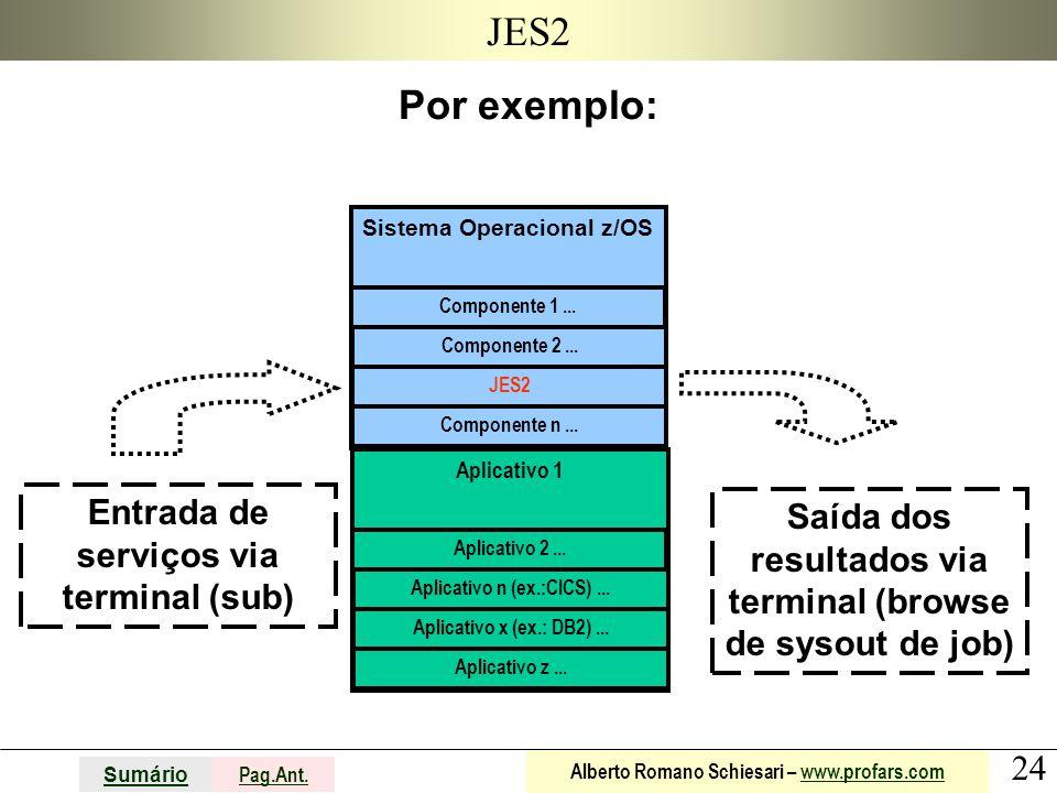 JES2 Por exemplo: Entrada de serviços via terminal (sub)