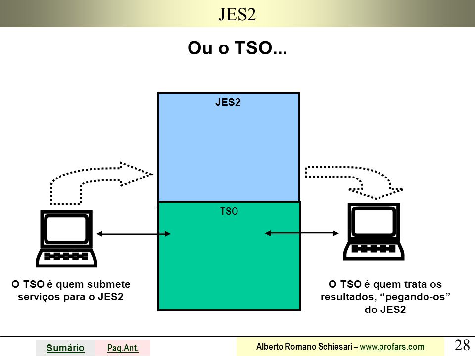 JES2 Ou o TSO... JES2.   TSO. O TSO é quem submete serviços para o JES2.