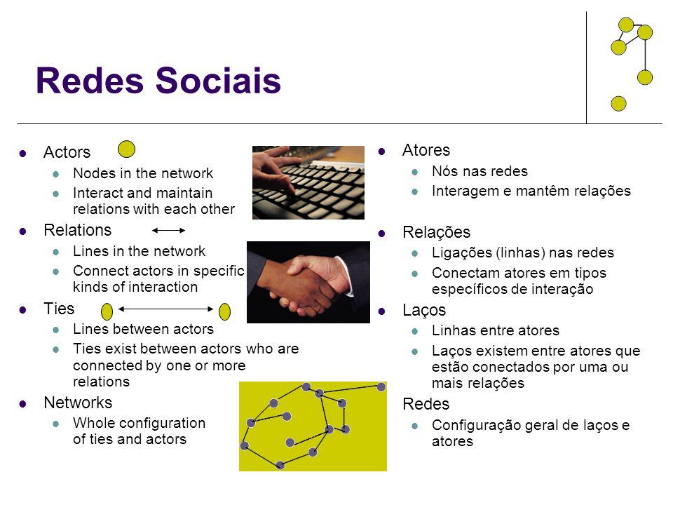 Redes Sociais Actors Relations Ties Networks Atores Relações Laços