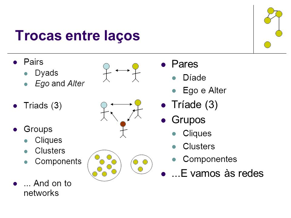 Trocas entre laços Pares Tríade (3) Grupos ...E vamos às redes Pairs