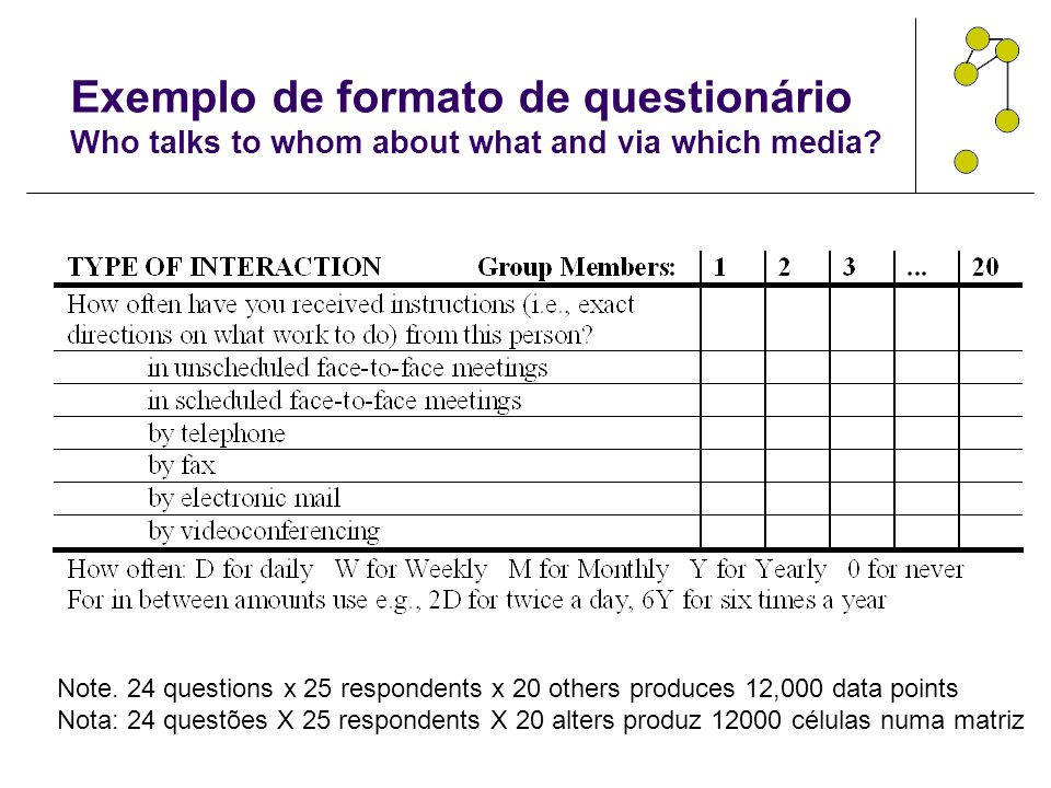 Exemplo de formato de questionário Who talks to whom about what and via which media