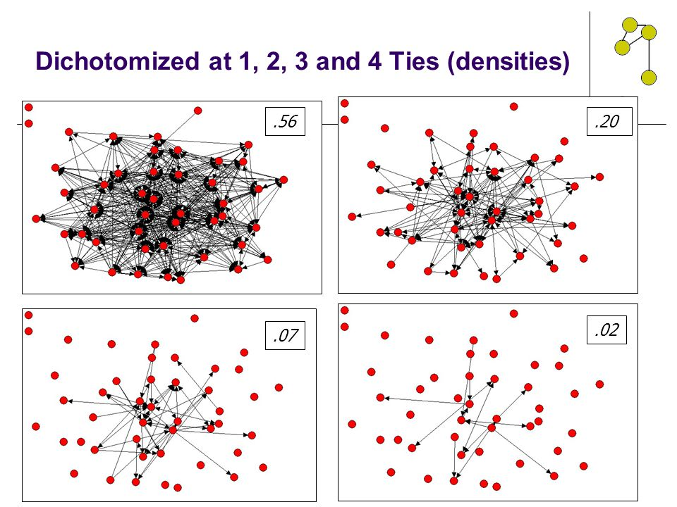 Dichotomized at 1, 2, 3 and 4 Ties (densities)