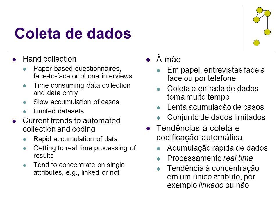 Coleta de dados À mão Tendências à coleta e codificação automática