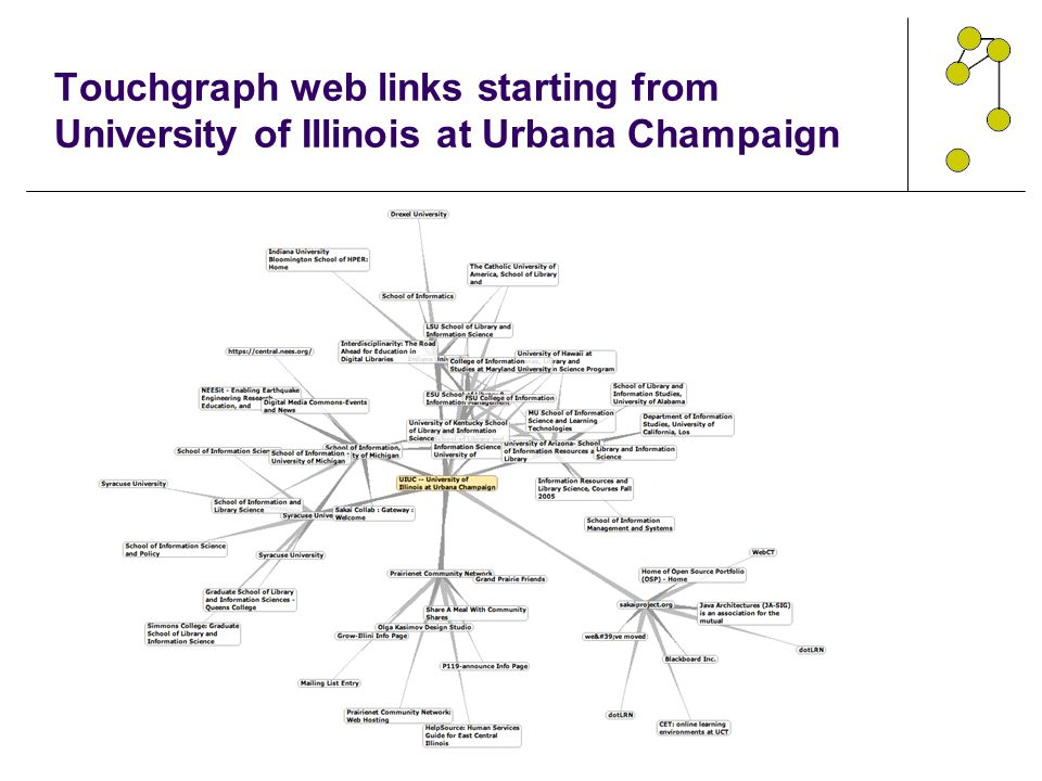 Touchgraph web links starting from University of Illinois at Urbana Champaign