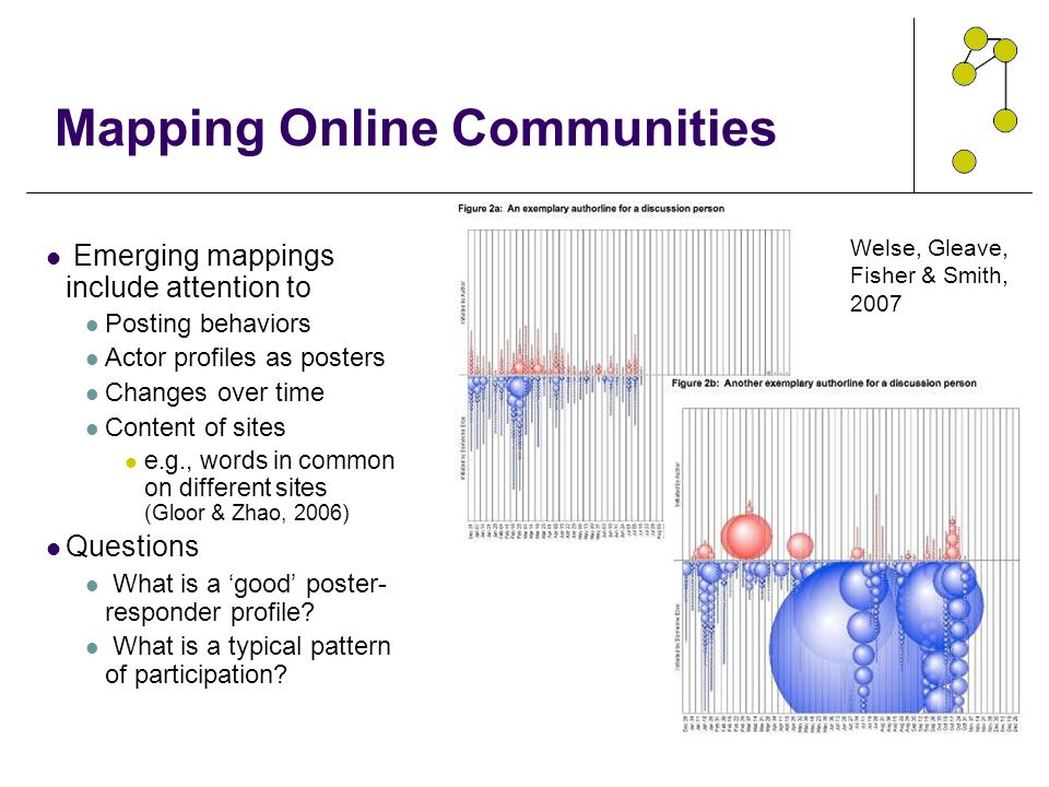 Mapping Online Communities