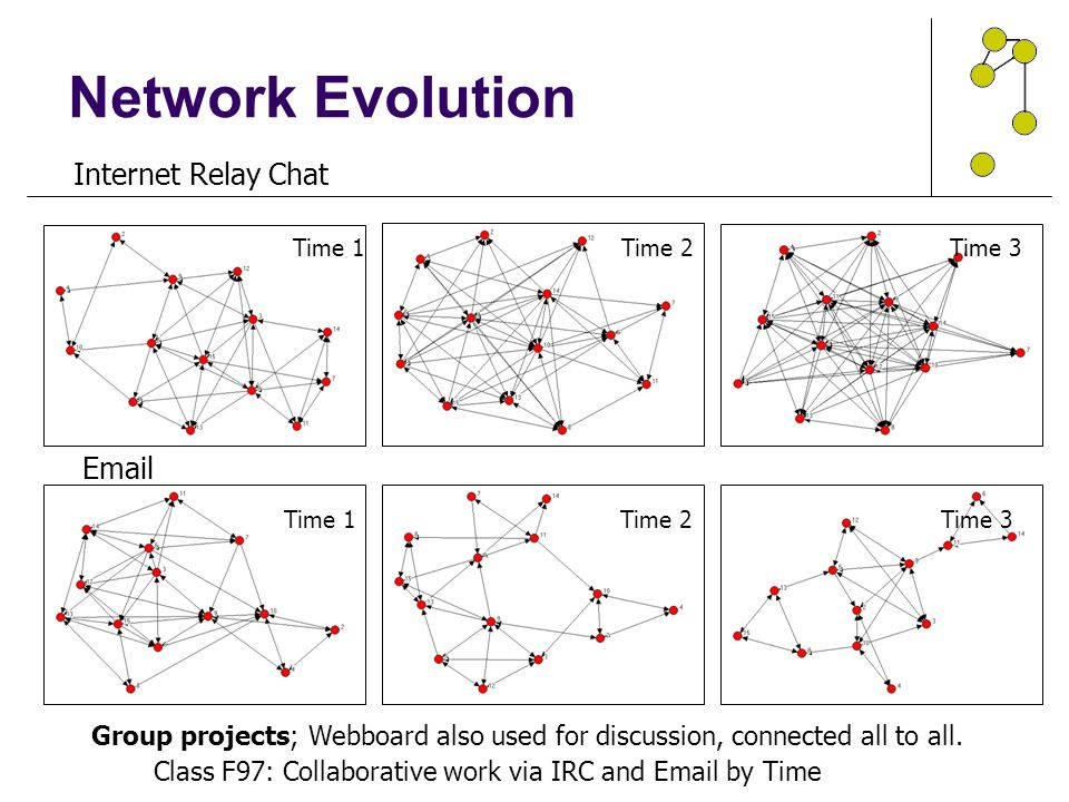 Network Evolution Internet Relay Chat Email NETWORK EVOLUTION