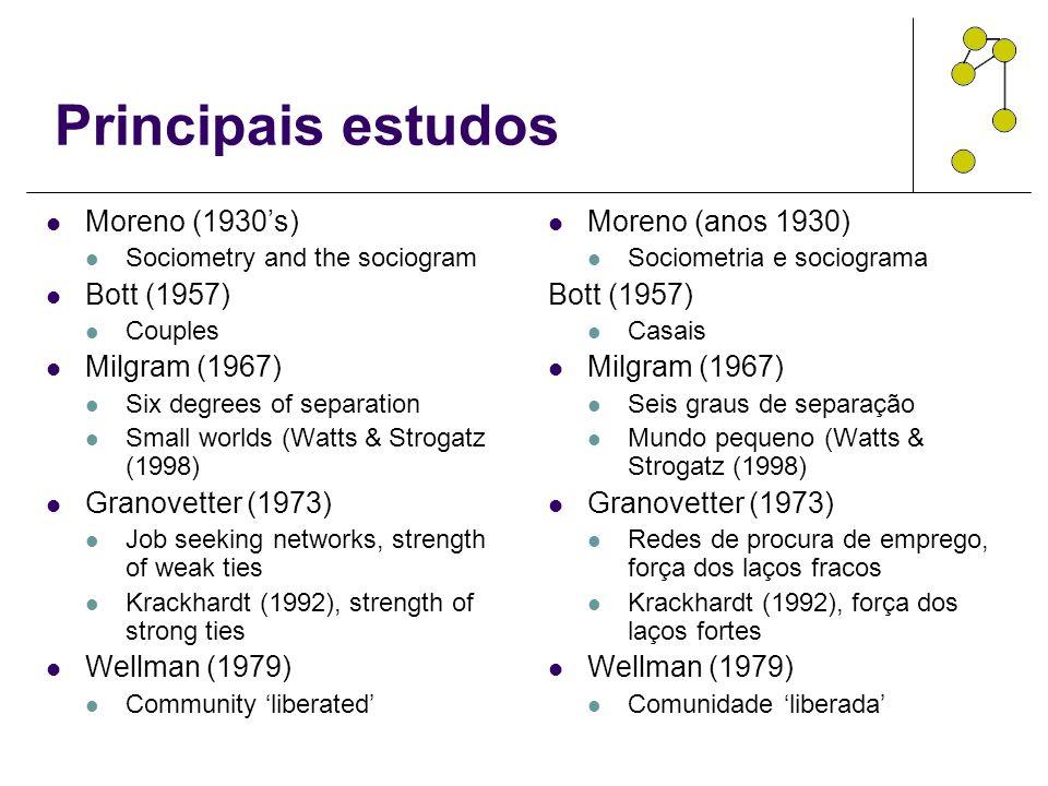 Principais estudos Moreno (1930's) Bott (1957) Milgram (1967)