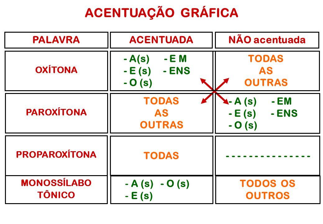 ACENTUAÇÃO GRÁFICA PALAVRA ACENTUADA NÃO acentuada - A(s) - E M