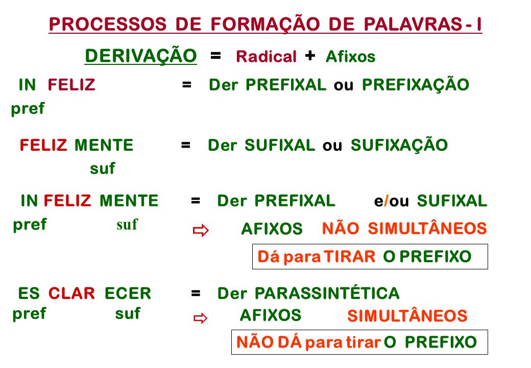 PROCESSOS DE FORMAÇÃO DE PALAVRAS - I