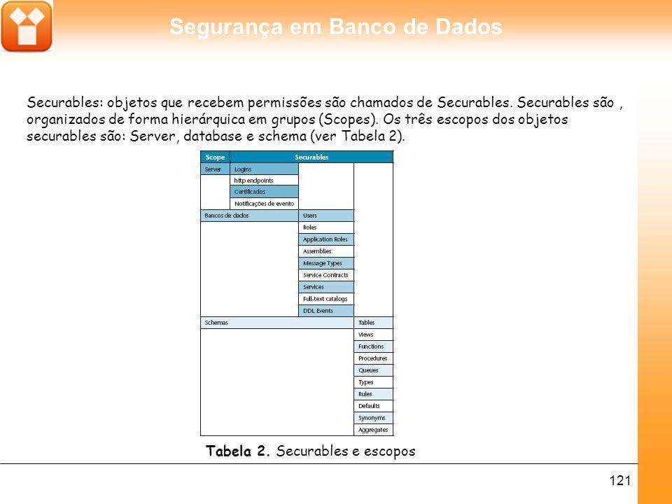 Securables: objetos que recebem permissões são chamados de Securables