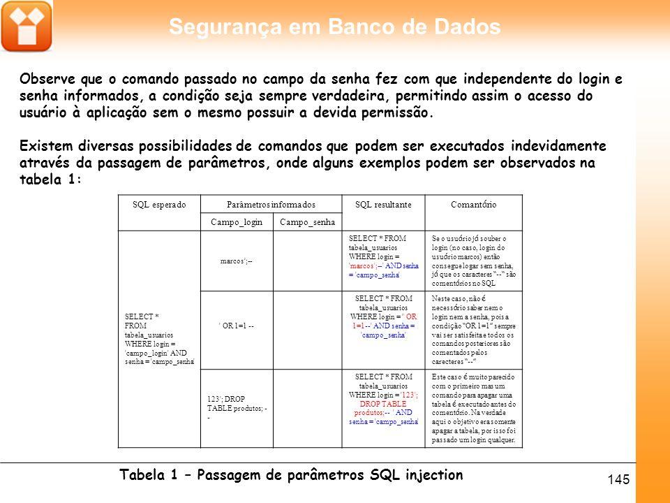 Tabela 1 – Passagem de parâmetros SQL injection