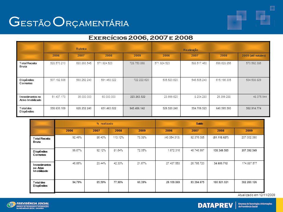 Gestão Orçamentária Exercícios 2006, 2007 e 2008