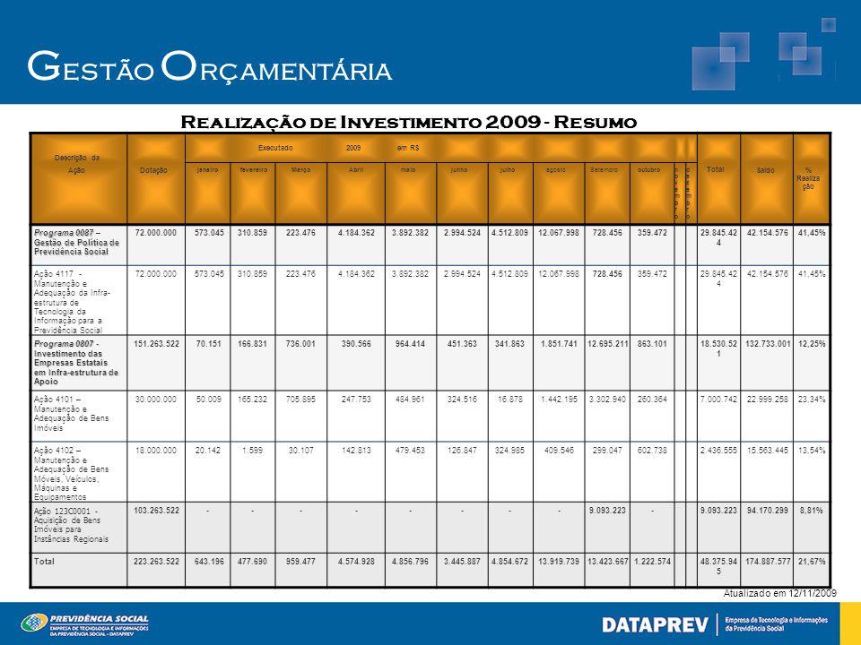 Realização de Investimento 2009 - Resumo