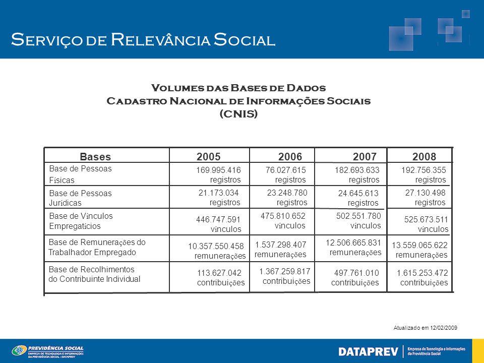 Volumes das Bases de Dados Cadastro Nacional de Informações Sociais