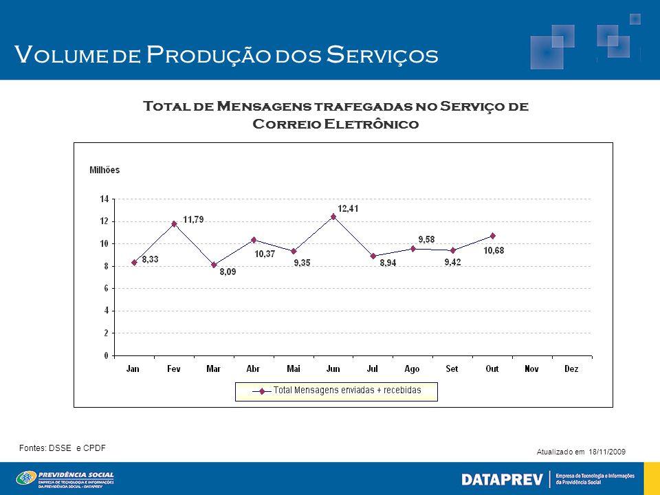 Total de Mensagens trafegadas no Serviço de