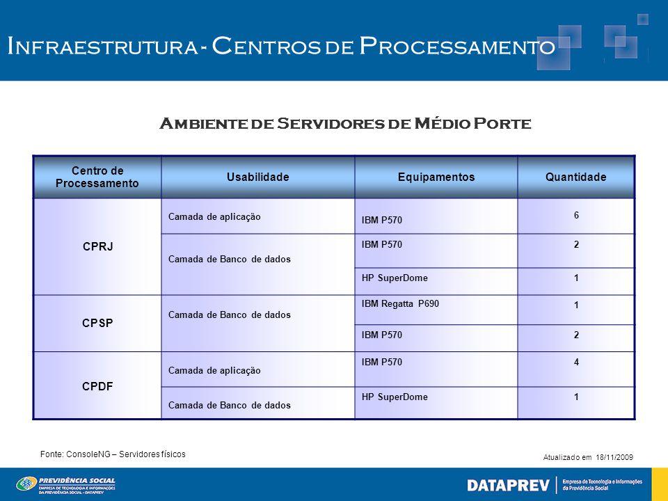Ambiente de Servidores de Médio Porte Centro de Processamento