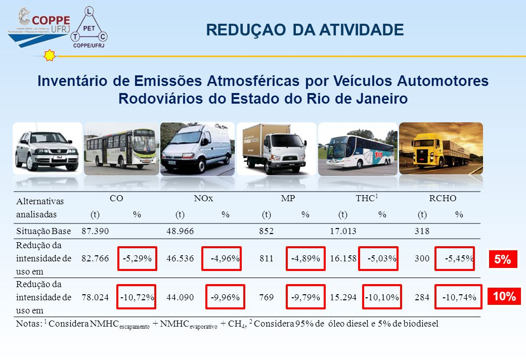 REDUÇAO DA ATIVIDADE Inventário de Emissões Atmosféricas por Veículos Automotores Rodoviários do Estado do Rio de Janeiro.