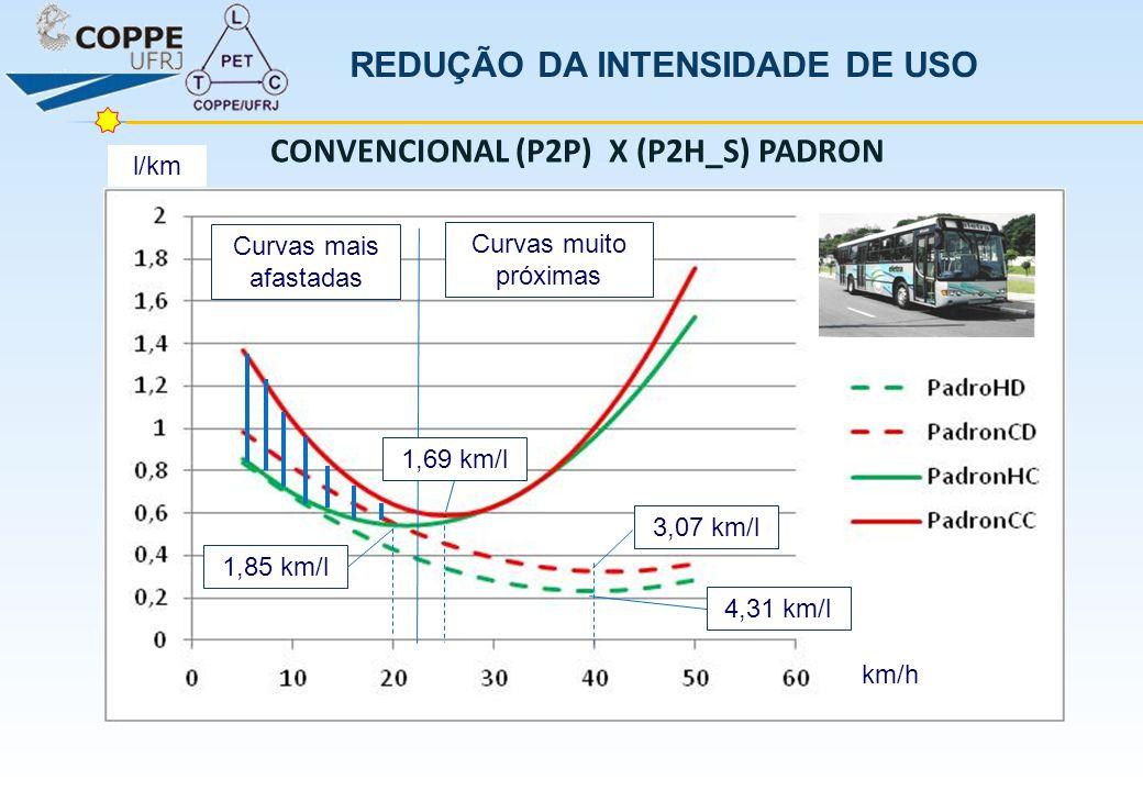 REDUÇÃO DA INTENSIDADE DE USO CONVENCIONAL (P2P) X (P2H_S) PADRON
