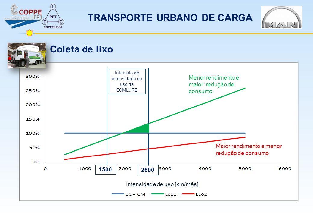 TRANSPORTE URBANO DE CARGA