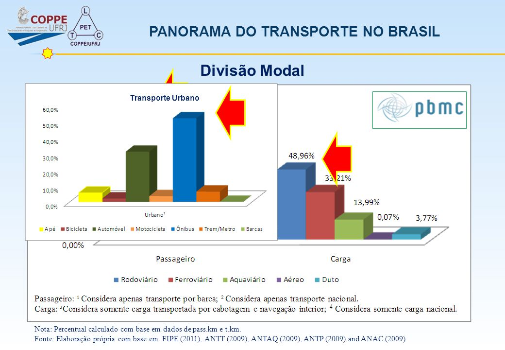 PANORAMA DO TRANSPORTE NO BRASIL