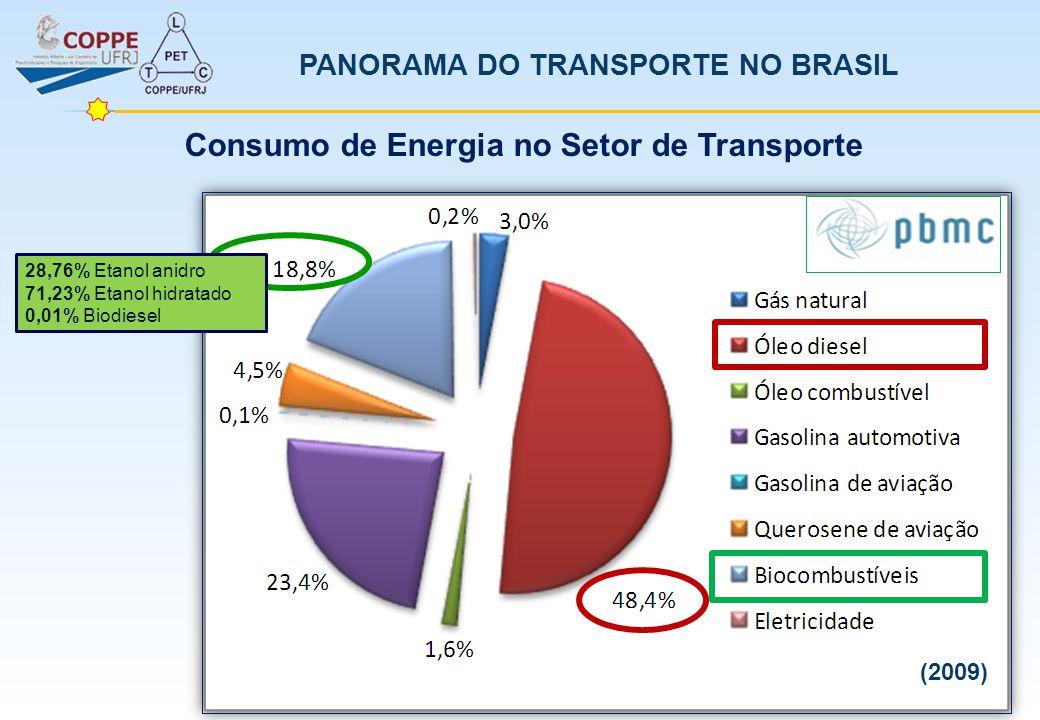 Consumo de Energia no Setor de Transporte