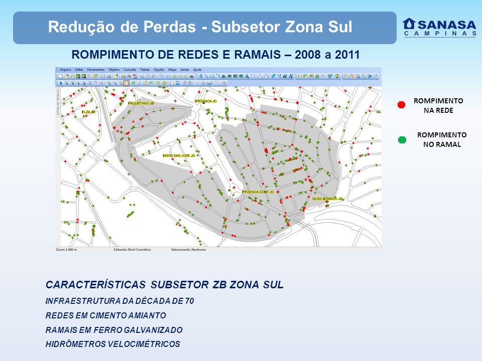 Redução de Perdas - Subsetor Zona Sul