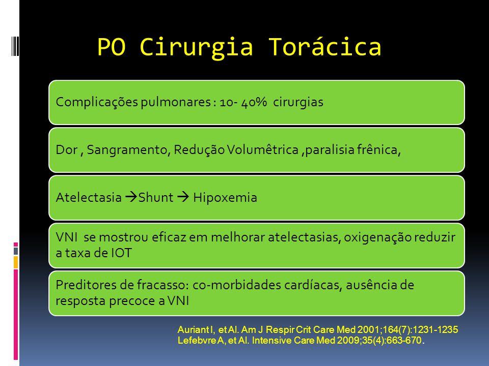 PO Cirurgia Torácica Complicações pulmonares : 10- 40% cirurgias