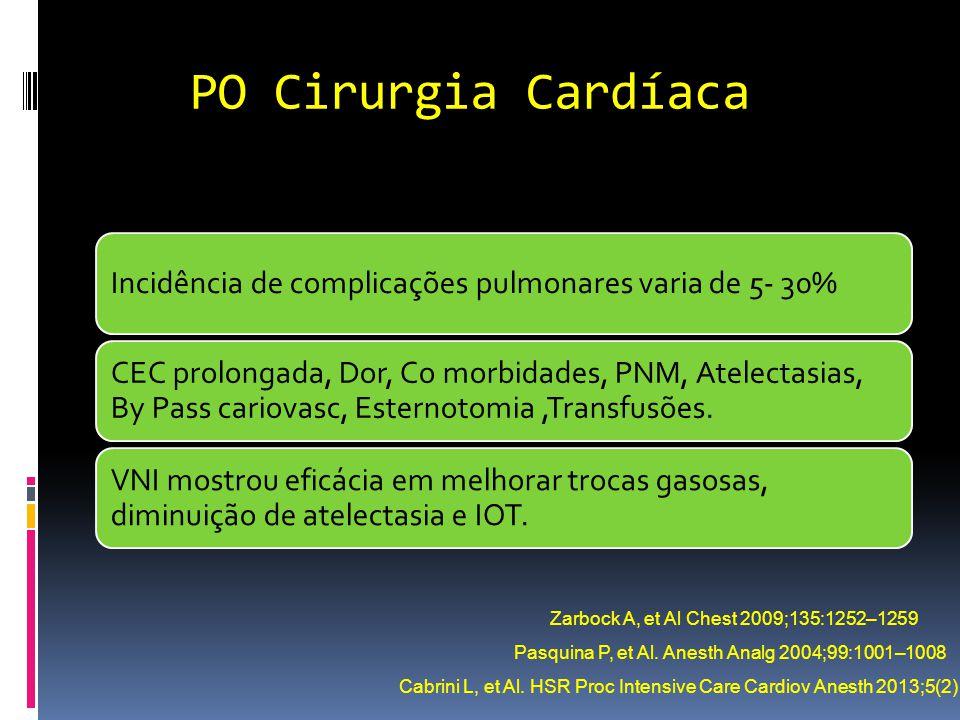 PO Cirurgia Cardíaca Incidência de complicações pulmonares varia de 5- 30%
