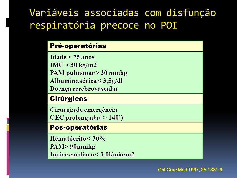 Variáveis associadas com disfunção respiratória precoce no POI
