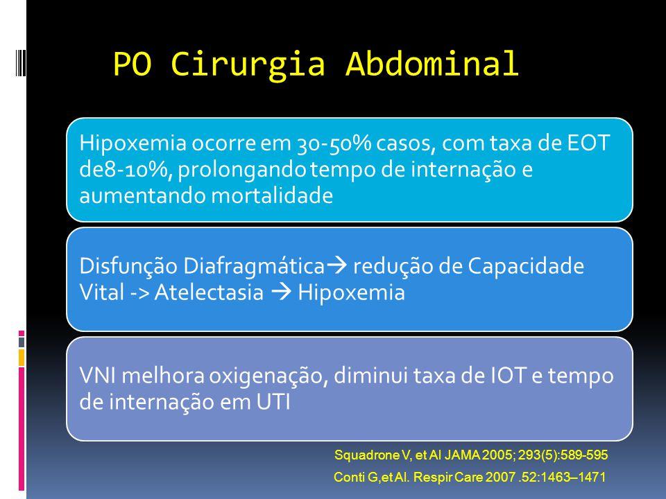 PO Cirurgia Abdominal Hipoxemia ocorre em 30-50% casos, com taxa de EOT de8-10%, prolongando tempo de internação e aumentando mortalidade.