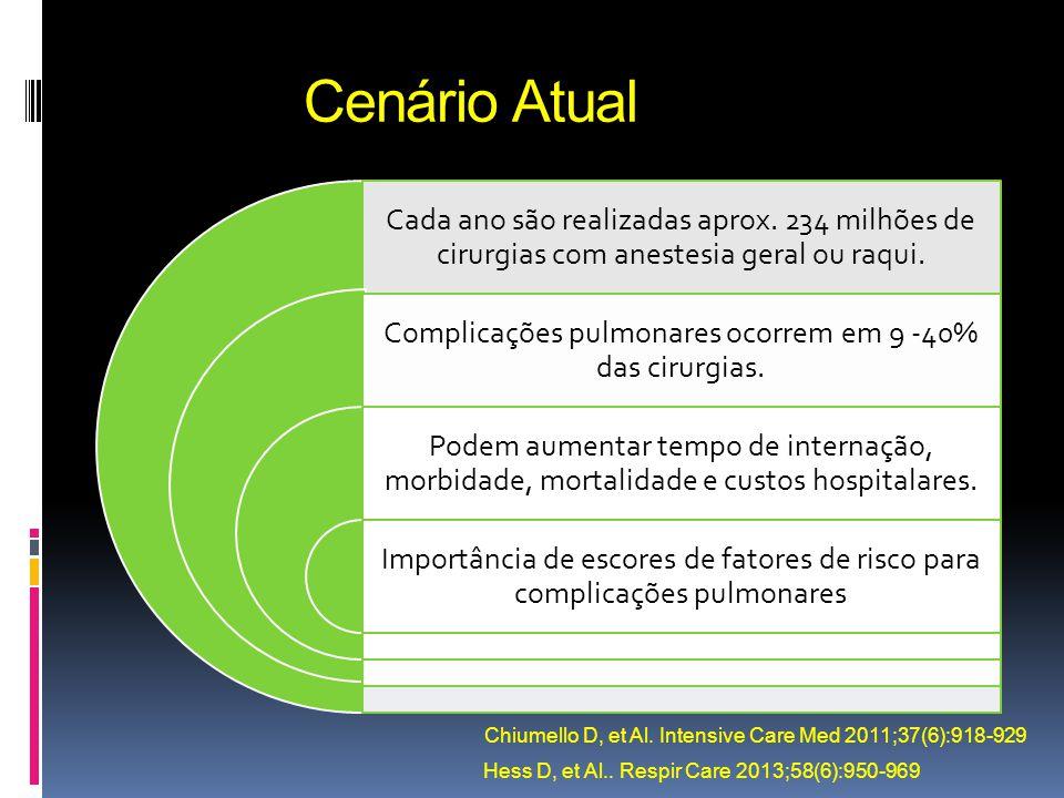 Complicações pulmonares ocorrem em 9 -40% das cirurgias.