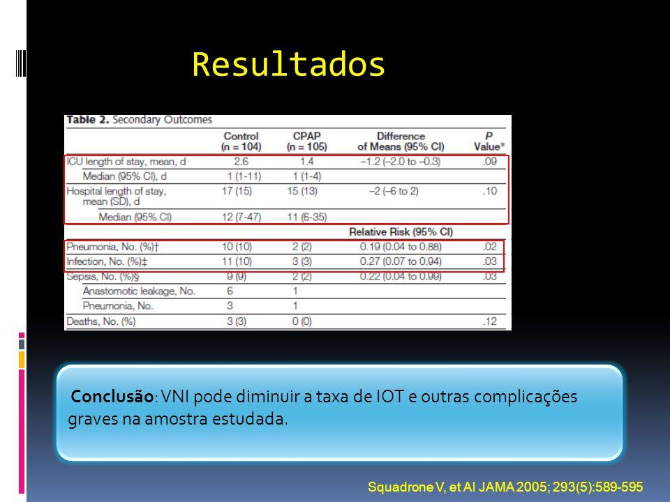 Resultados Conclusão: VNI pode diminuir a taxa de IOT e outras complicações graves na amostra estudada.