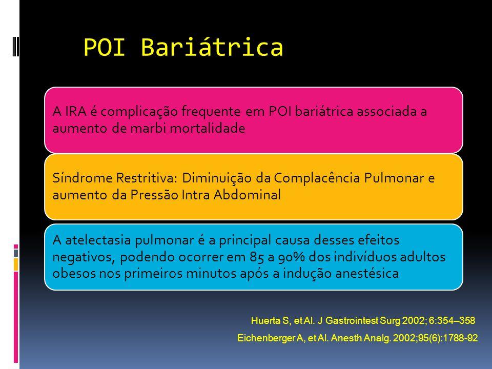 POI Bariátrica A IRA é complicação frequente em POI bariátrica associada a aumento de marbi mortalidade.