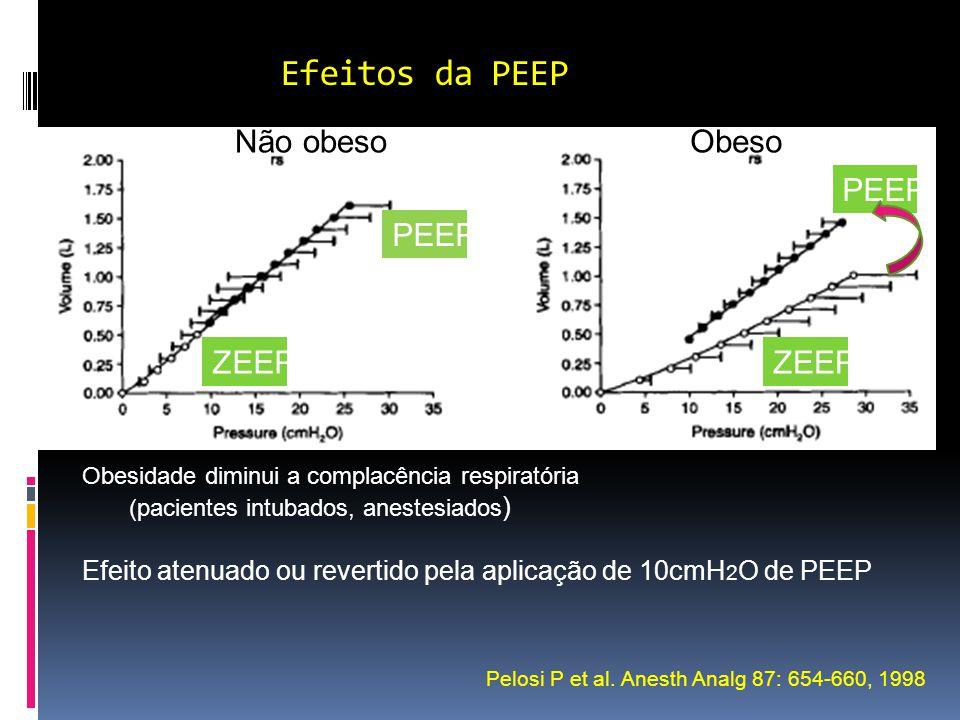Efeitos da PEEP Não obeso Obeso PEEP PEEP ZEEP ZEEP