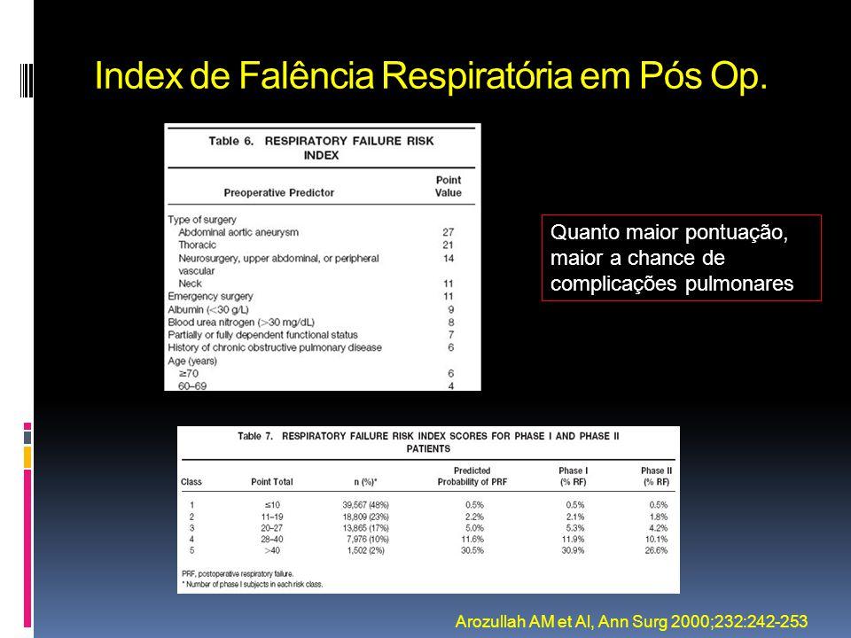 Index de Falência Respiratória em Pós Op.