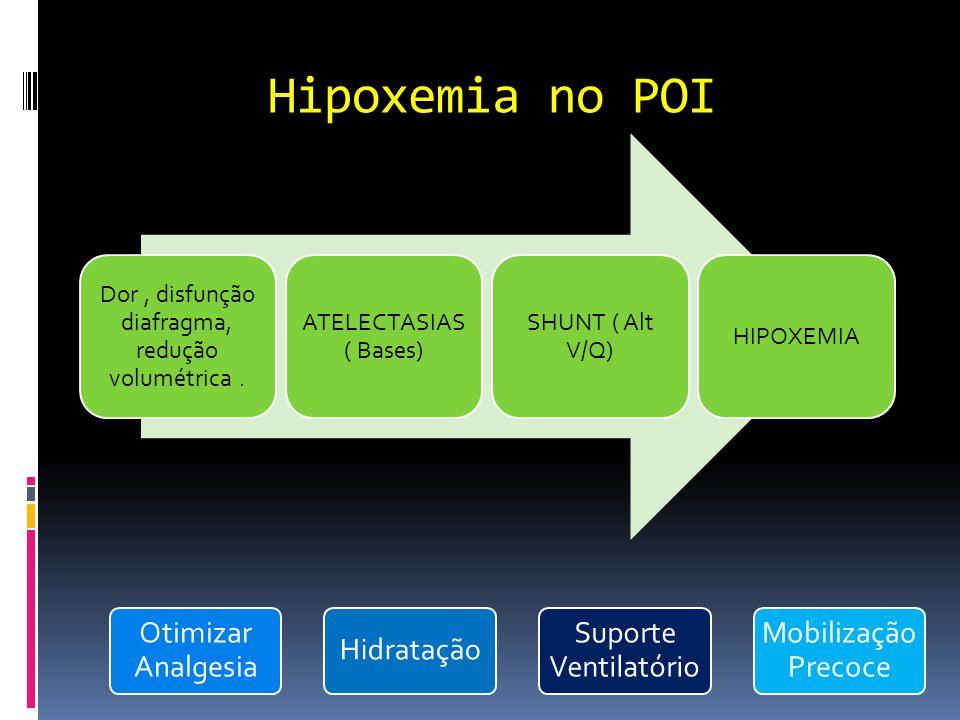 Dor , disfunção diafragma, redução volumétrica .