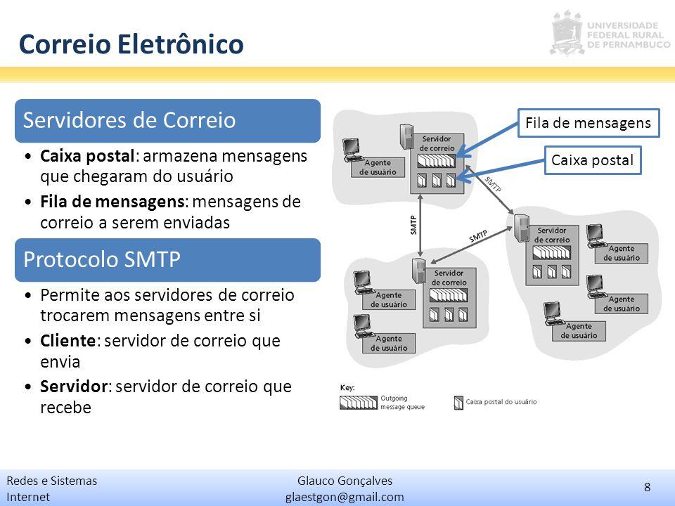 Correio Eletrônico Servidores de Correio Protocolo SMTP
