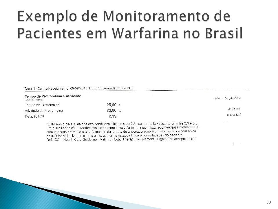 Exemplo de Monitoramento de Pacientes em Warfarina no Brasil