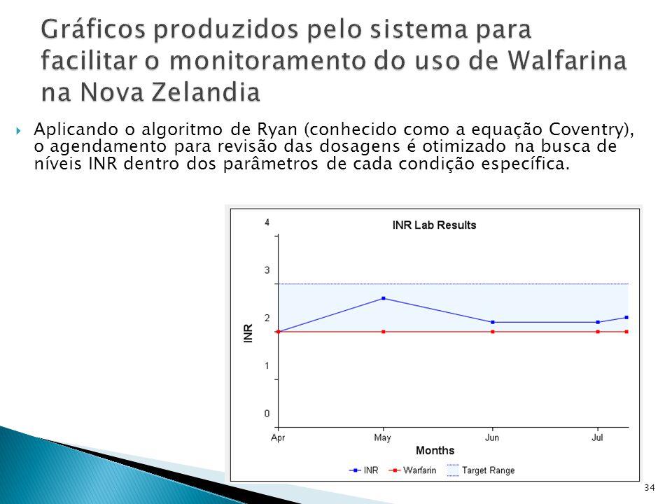 Gráficos produzidos pelo sistema para facilitar o monitoramento do uso de Walfarina na Nova Zelandia