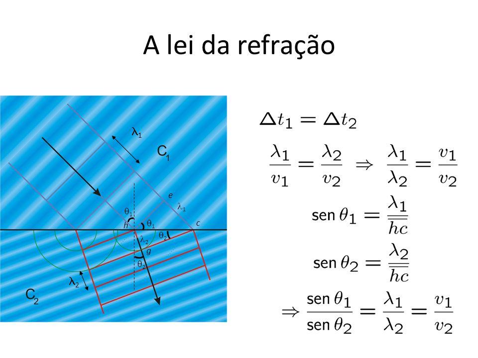 A lei da refração l1 e l1 q1 h q1 c q2 l2 g q2 l2