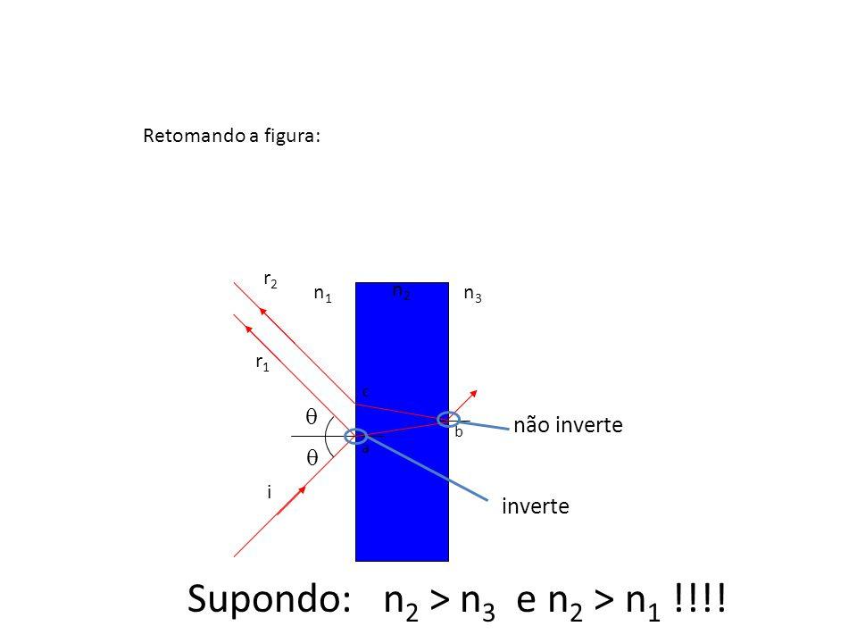 Supondo: n2 > n3 e n2 > n1 !!!!