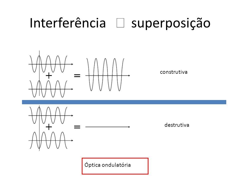 Interferência Þ superposição