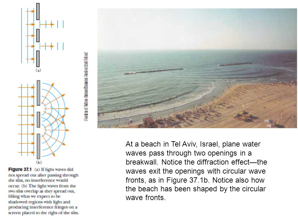At a beach in Tel Aviv, Israel, plane water waves pass through two openings in a