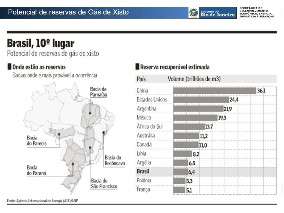 Potencial de reservas de Gás de Xisto