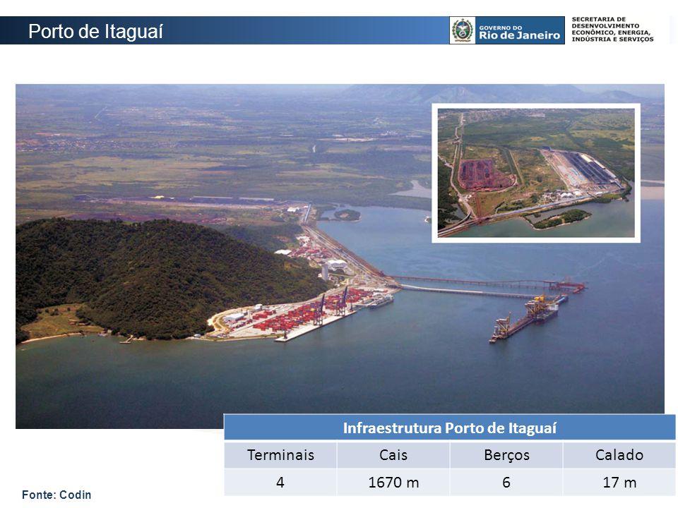 Infraestrutura Porto de Itaguaí