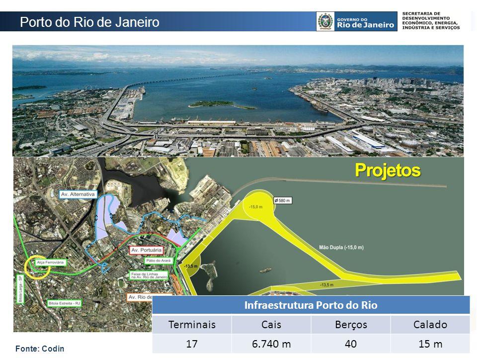 Infraestrutura Porto do Rio