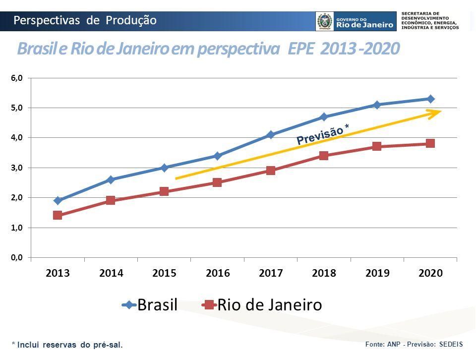 Brasil e Rio de Janeiro em perspectiva EPE 2013 -2020